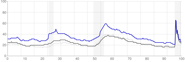 Longview, Washington monthly unemployment rate chart